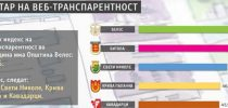 Општина Свети Николе на високото 3 место по транспарентност